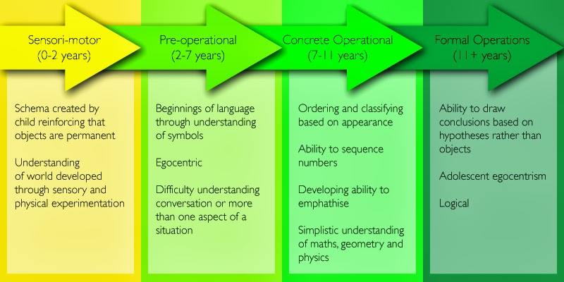 developmental-psychology