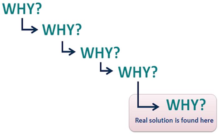 روش 5 Why چیست؟