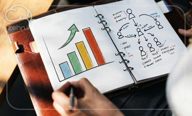 اهمیت KPI یا شاخص کلیدی عملکرد