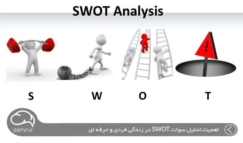 اهمیت تحلیل سوات SWOT در زندگی فردی و حرفه ای
