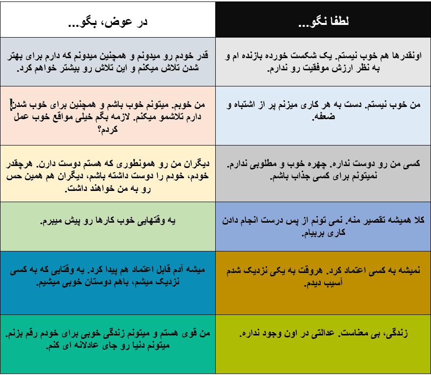بررسی راهکار تغییر باور با چند جمله مثبت و منفی