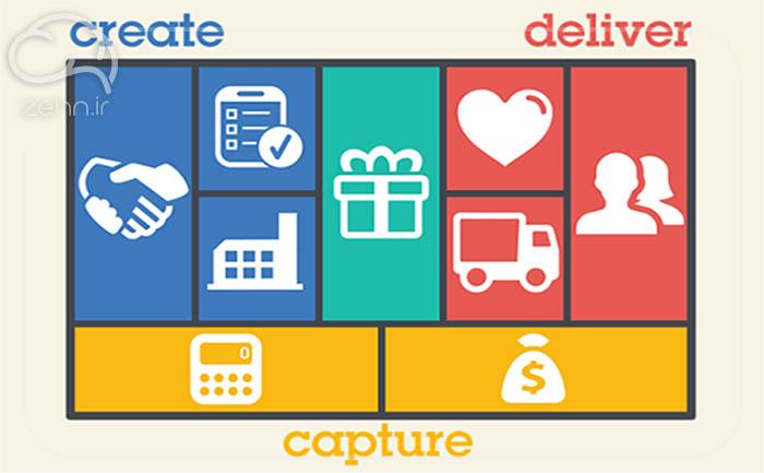 طراحی بو مدل کسب و کار